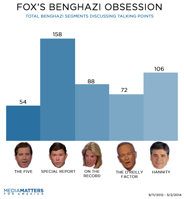 Total Fox Benghazi Segments On Talking Points