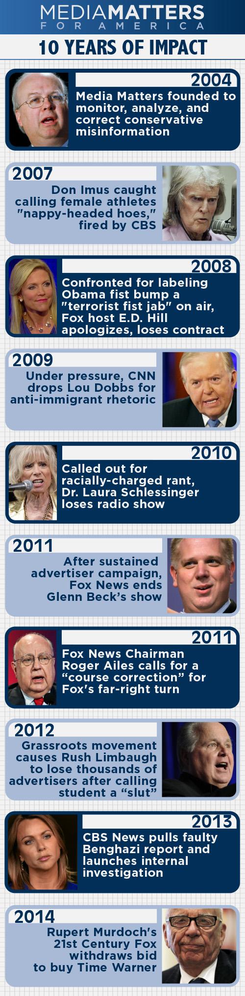 Media Matters Timeline