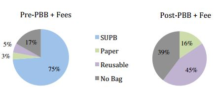 plastic bag research paper Easy answer: neither bring your own but if you forget, you may want to choose the type of bag you're most likely to reuse.