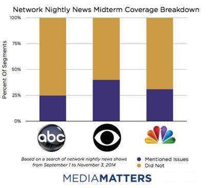 Network News Coverage Breakdown