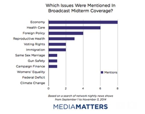media coverage of political issues Science — media coverage of climate negotiations greeted with indifference widely publicized event didn't push people toward political or personal action.