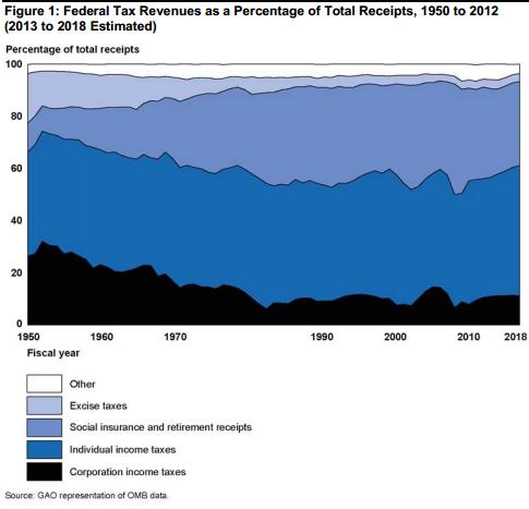 Federal Tax Revenues