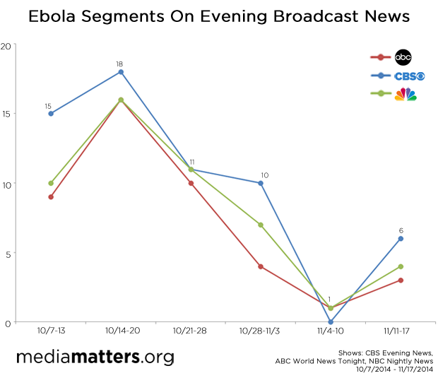 Ebola segments on evening broadcast news