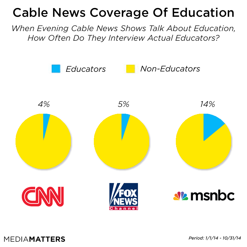 Cable News Education Guests Pie Chart