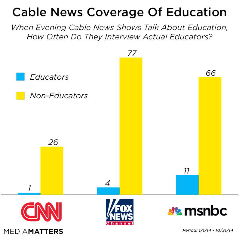 Cable News Education Guests Bar Chart