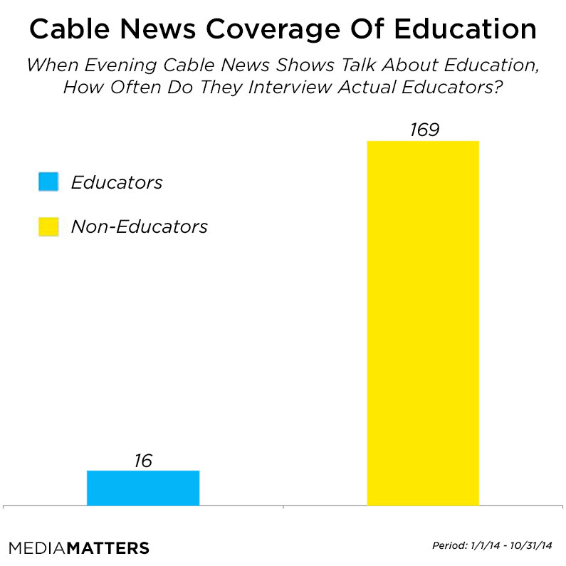 Cable News Average Chart