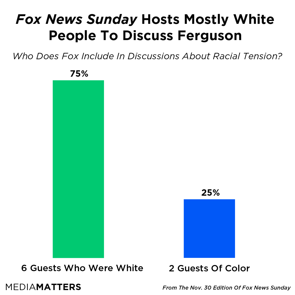 Fox News Sunday Guest November 30