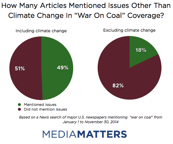 War on Coal - Issue Mentions