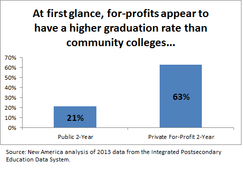 Drop out of University, then go to Community College?