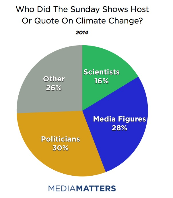 Who Did The Sunday Shows Host Or Quote On Climate Change