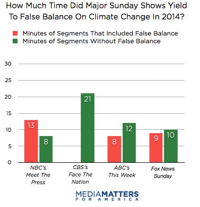 False Balance