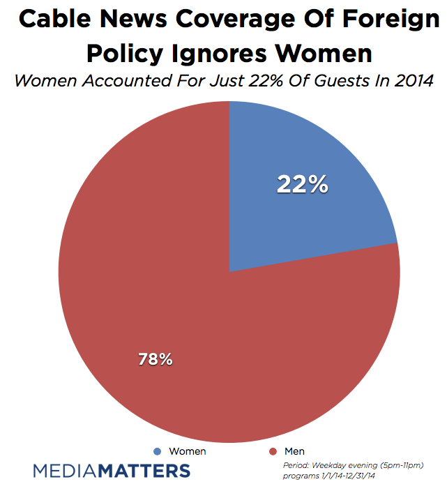 Cable News Offered Little Time For Women In 2014