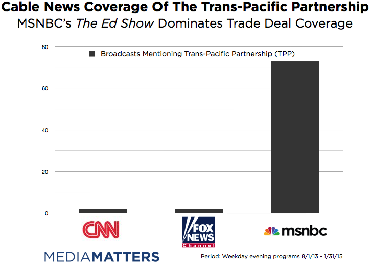 If Not For The Ed Show, Cable Outlets Mostly Ignored TPP
