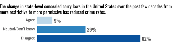 way to reduce crime essay The best way to reduce crime is a very complex thing to find out but the example set by the question is not valid incarceration rate per one million is lowest in.