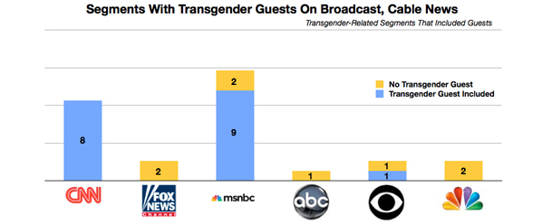 Trans Coverage Report