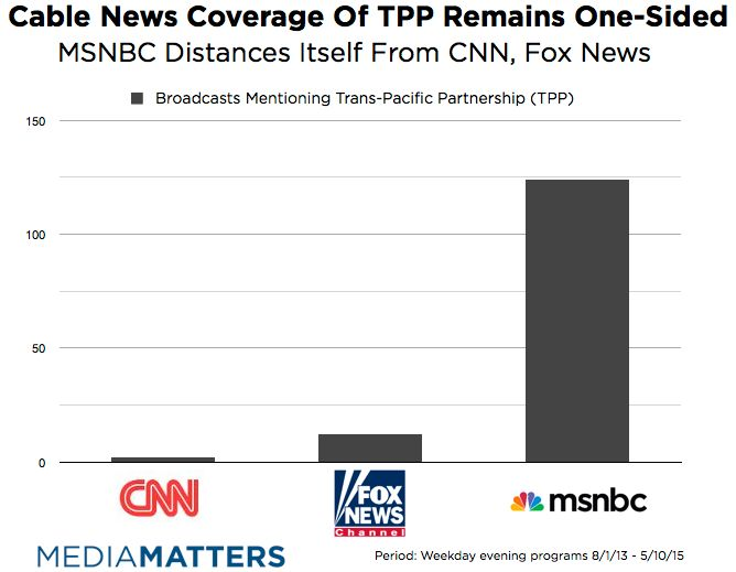 If Not For MSNBC, Cable Viewers Would Know Little About TPP