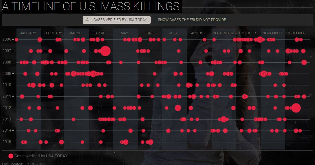 Timeline of Mass Killings from USA Today