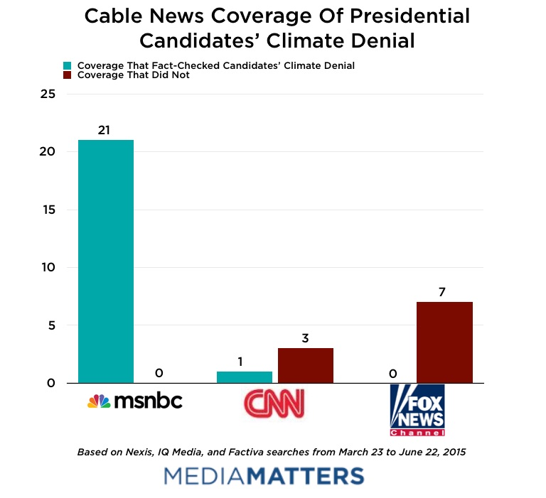 Cable News Coverage