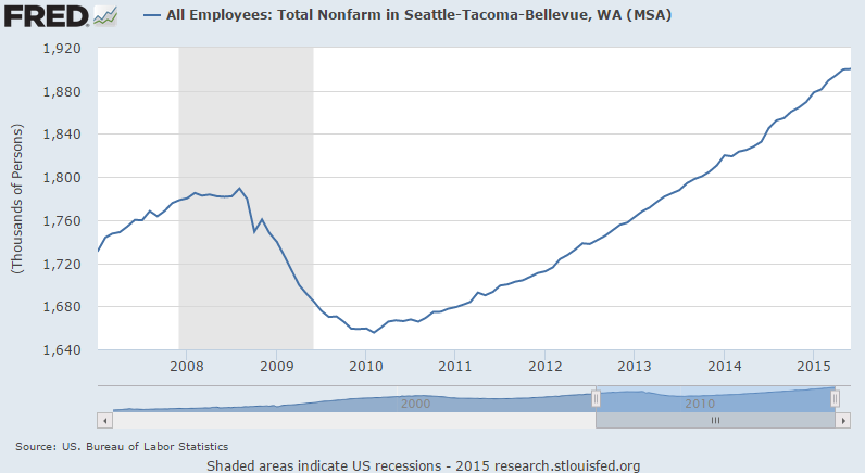 BLS: Total Employment in Seattle-Tacoma-Bellevue