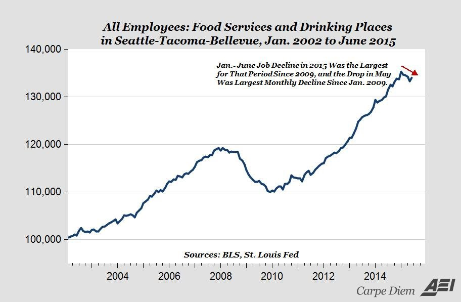 AEI Focuses On Tiny Red Arrow, Ignores Huge Employment Gains