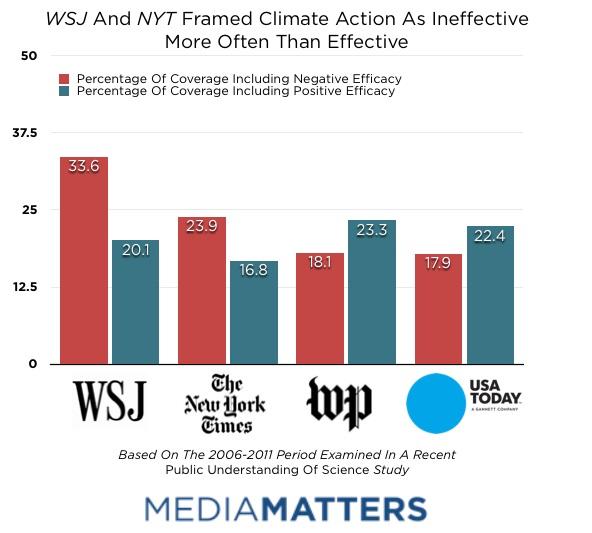 WSJ chart