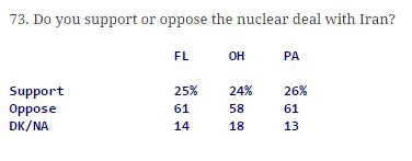 Quinnipiac poll August 7-18