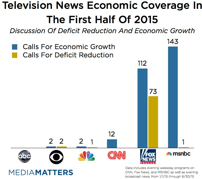 Network coverage of deficit and debt