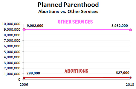 Chart from Mother Jones