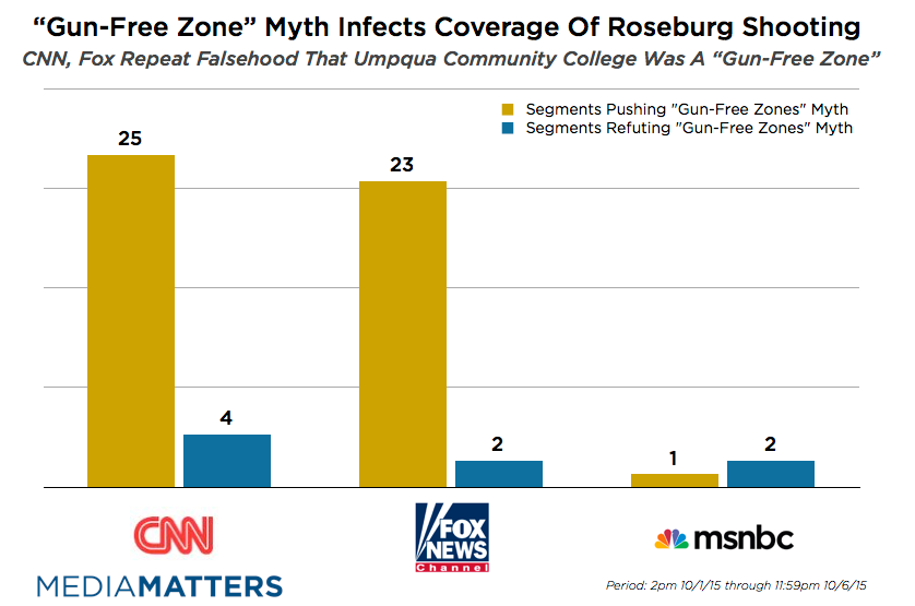 report conservative media s gun free zone myth infects