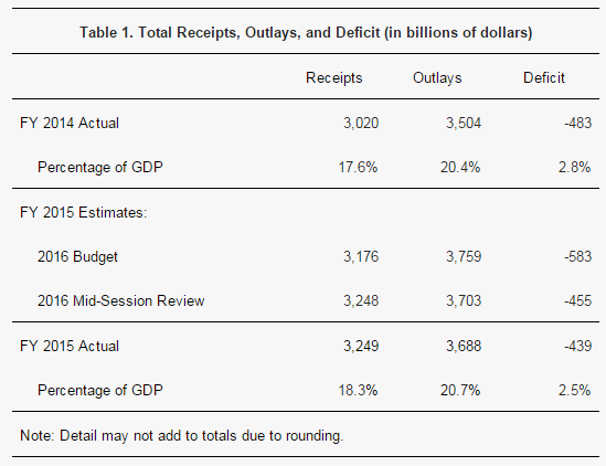 Total receipts, outlays and deficit