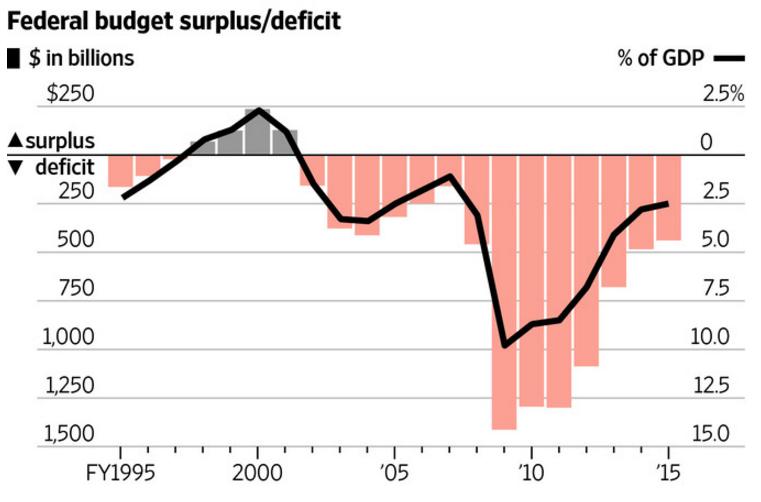 u s federal budget deficit essay example Washington— back in 1972, when the federal budget reached $245 billion, congress took a look at that year's deficit -- $15 billion -- and decided the.