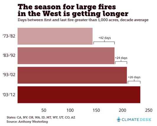 Wildfires season in West