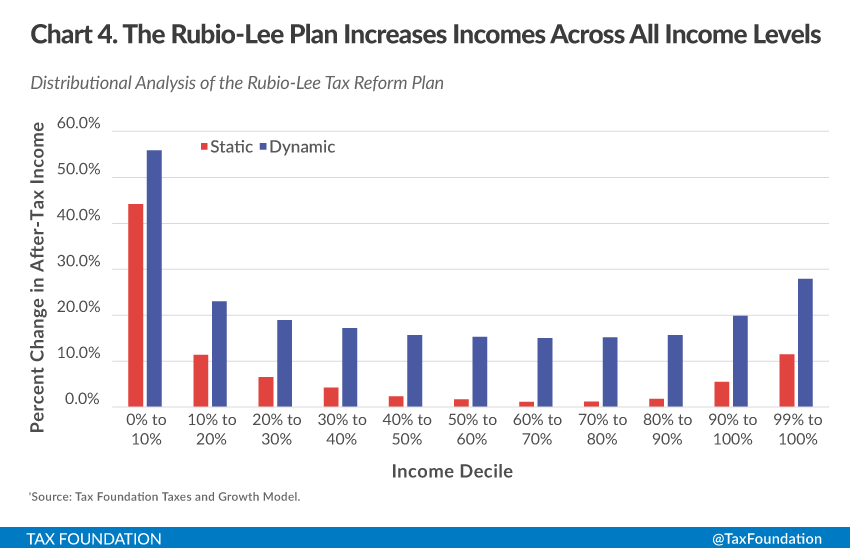 Rubio Tax Plan By Income