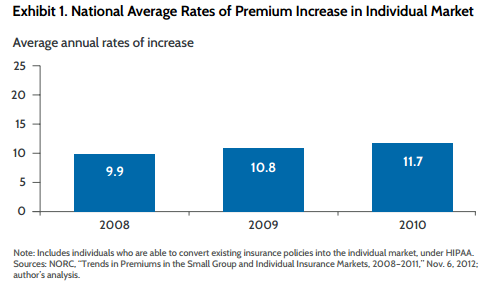 National Premium Average