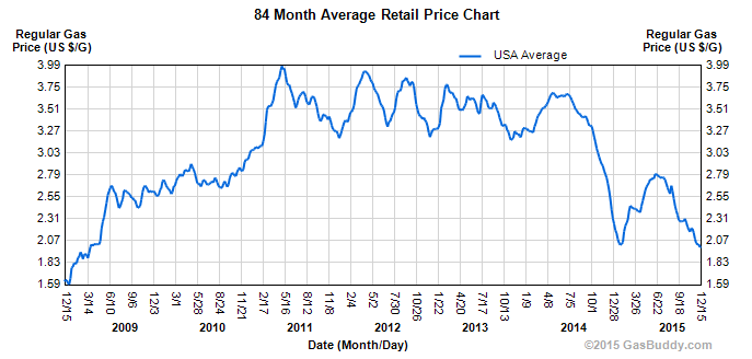 Monthly average for a gallon of gas