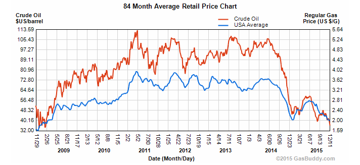 Monthly average price of crude oil verse a gallon of gas.