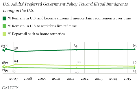 Non Immigrant Visa Schedule Interview