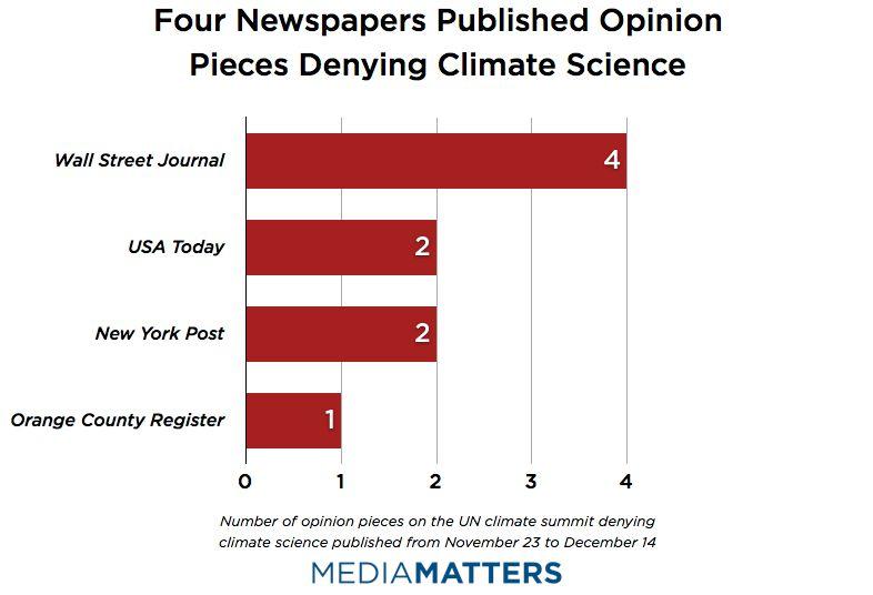 Newspapers Bar Graph