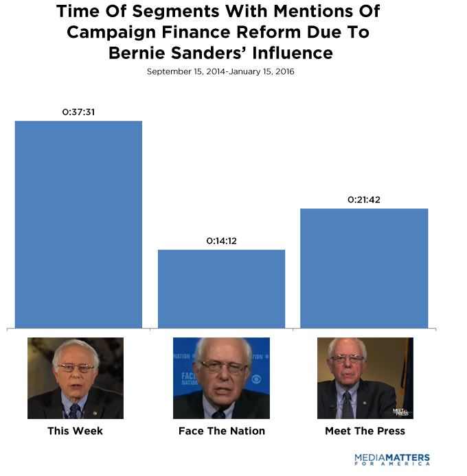 an analysis of phony campaign finance reform Campaign finance reform effective election campaigns have always relied on the candidates' ability to raise money even in the days before television, radio.