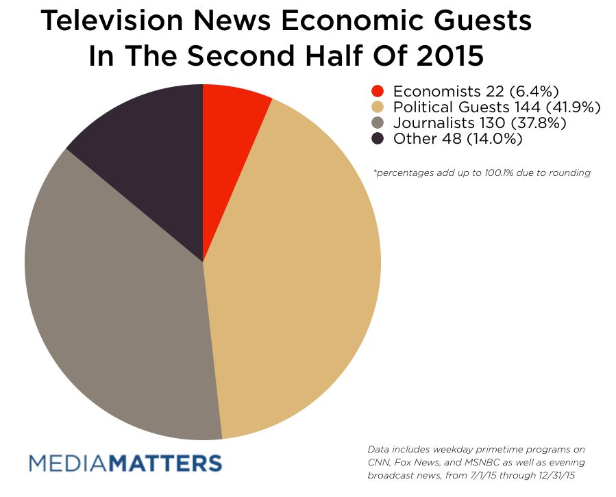 Economists Remain Marginalized In News Coverage Of The Economy