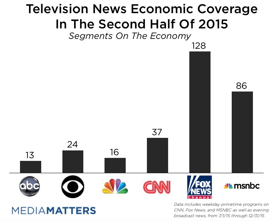 Fox News Focuses Heavily On Negative Stories About The Economy