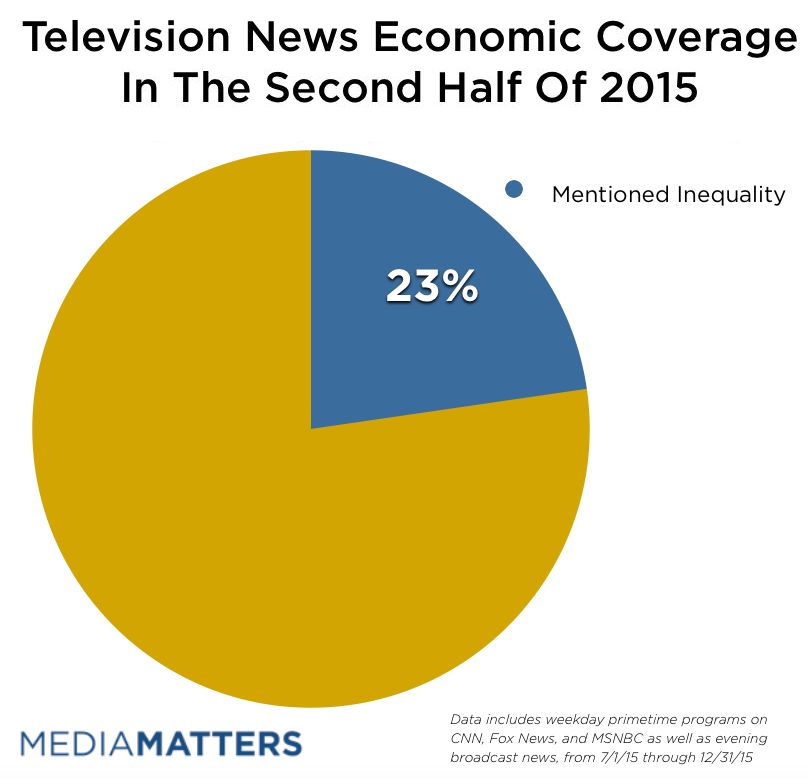 Less Than 1/4 Of News Segments Focused On Inequality