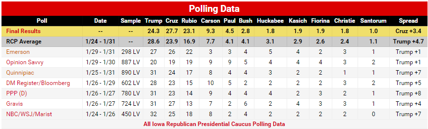 Iowa Poll Results