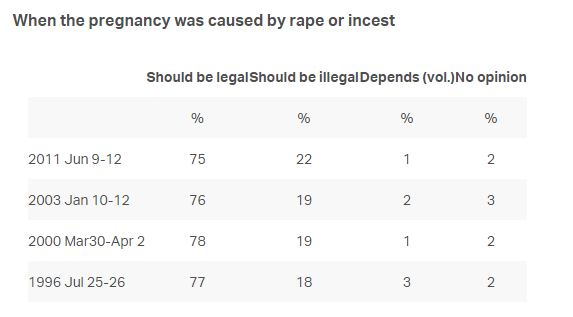 Do you Think abortion should be legal?