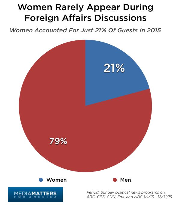 Women Account For Just 21% Of Total Guests On Foreign Policy