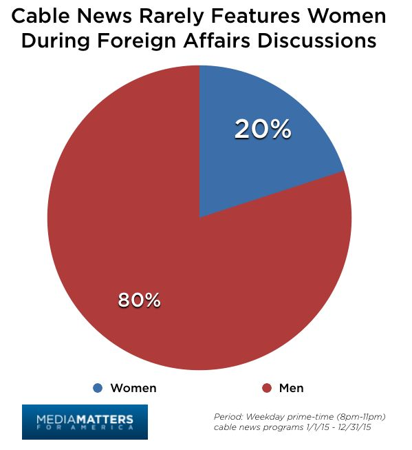 Just 1-in-5 Cable News Guests During Foreign Affairs Segments Were Women