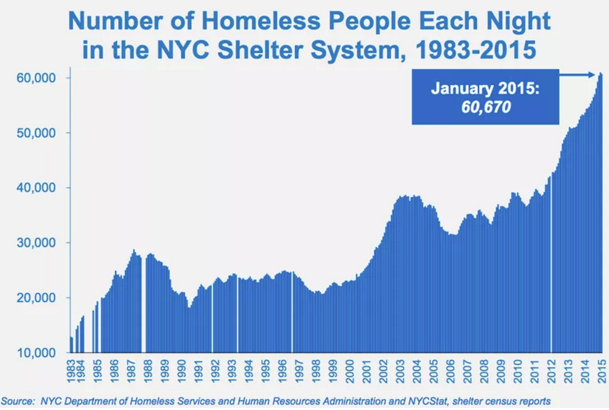 Number of homeless in NYC