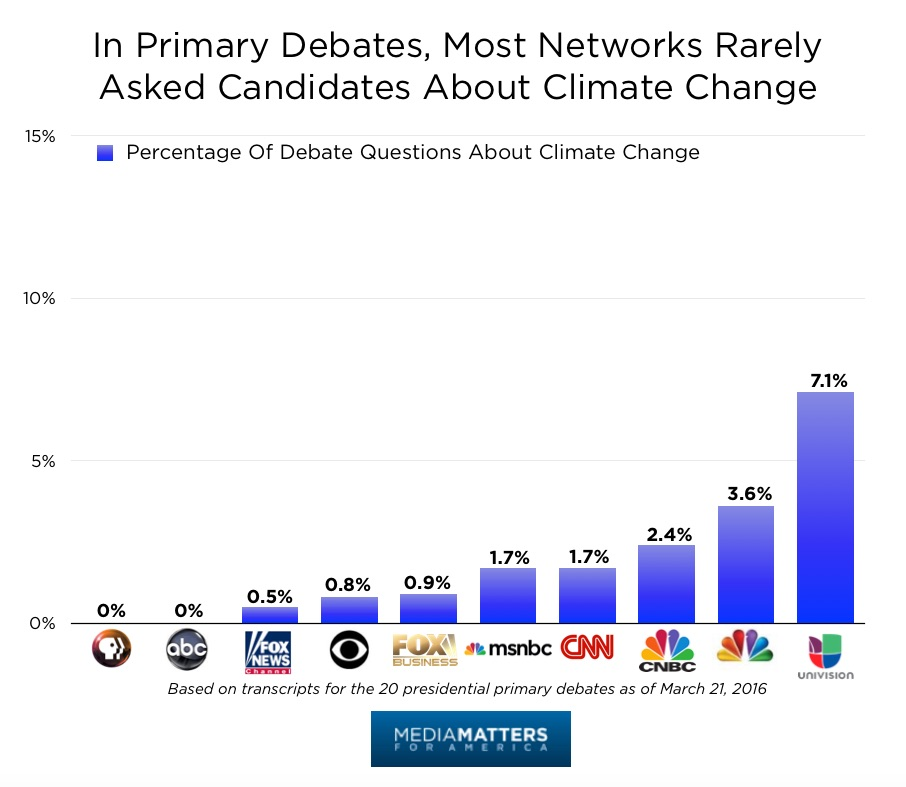 In Primary Debates, Most Networks Rarely Asked Candidates About Climate Change