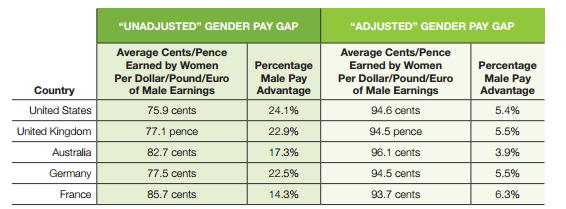 Myths Amp Facts The Gender Pay Gap And Need For Equal Pay