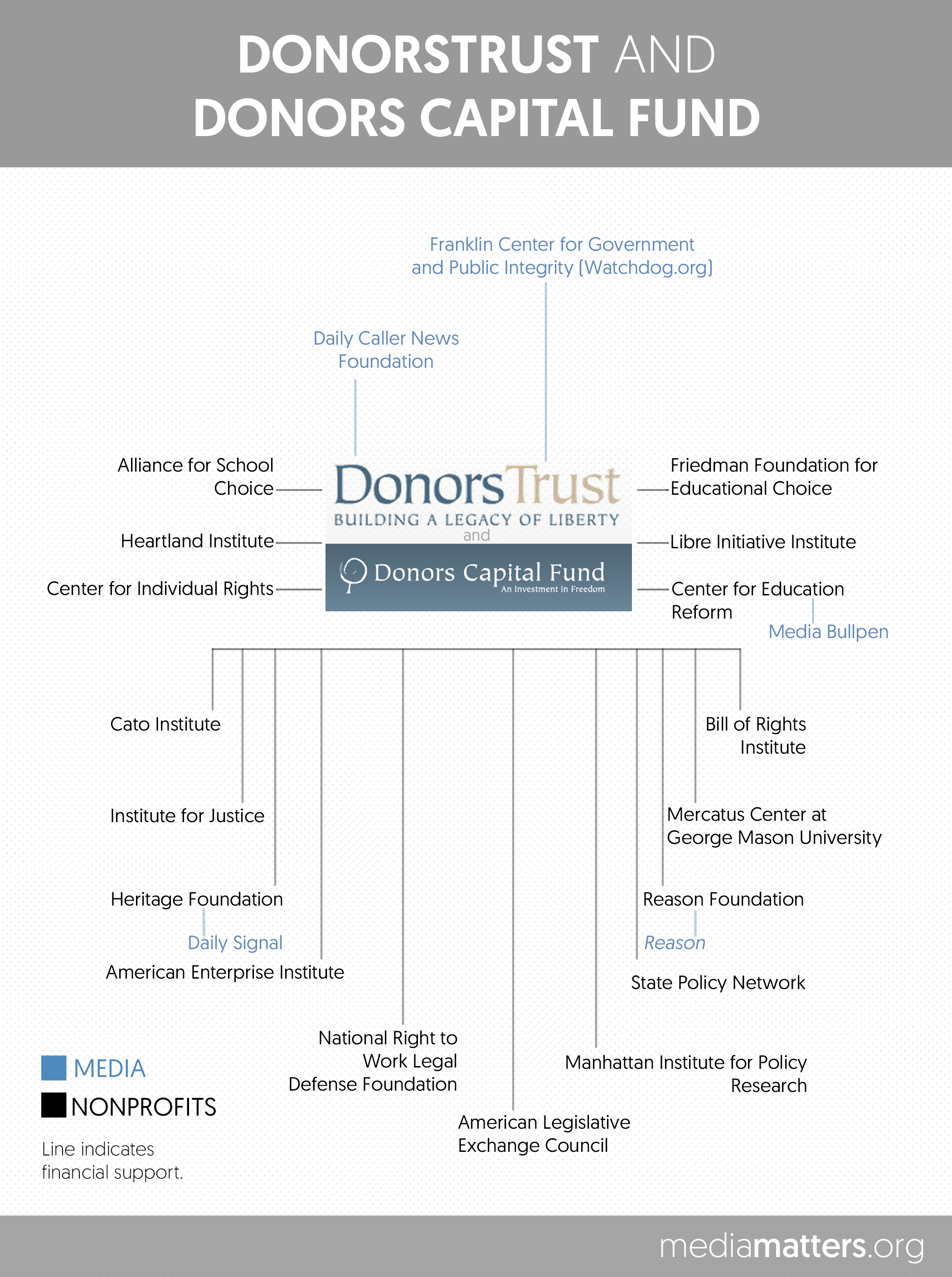 here are the corporations and right wing funders backing the foundation to support the work of a higher education writer who was fired from the chronicle of higher education after mocking black studies courses